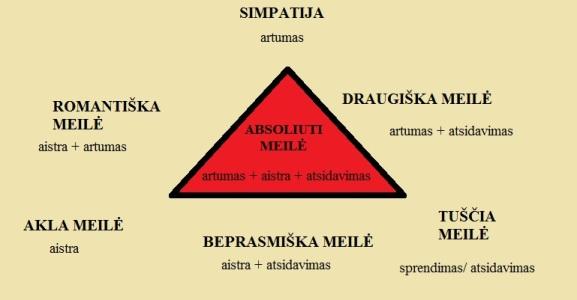 meilės trikampis