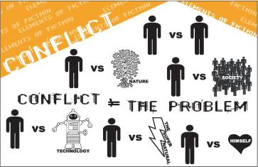conflict-poster-elements-of-literature-6-types-of-conflict