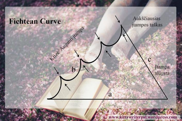 fichtean curve