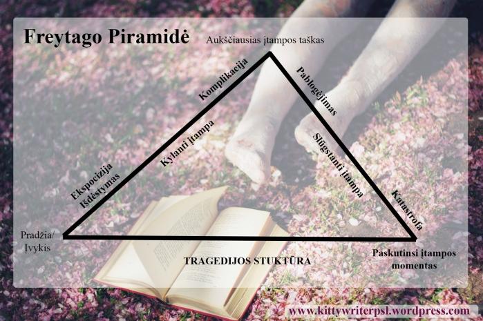 freytag pyramidė lt
